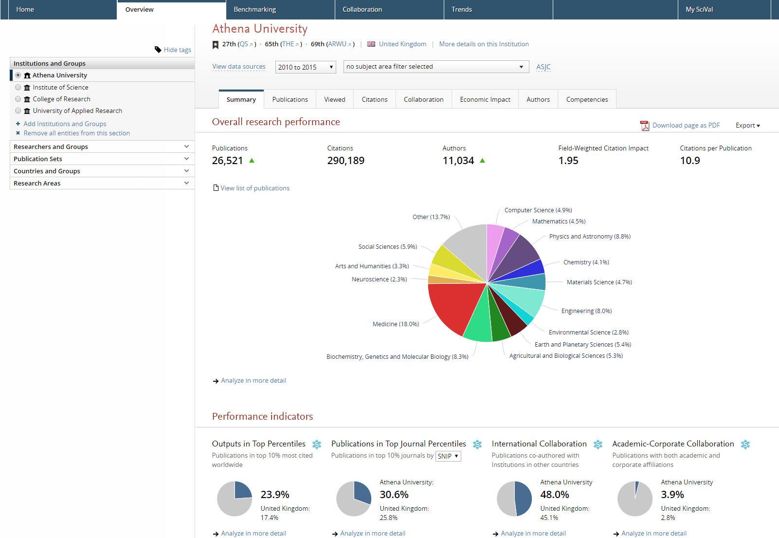 A SciVal adatbázis felülete