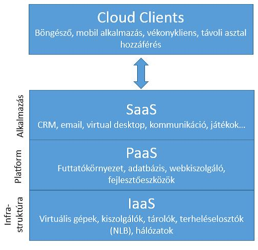 Cloud clients