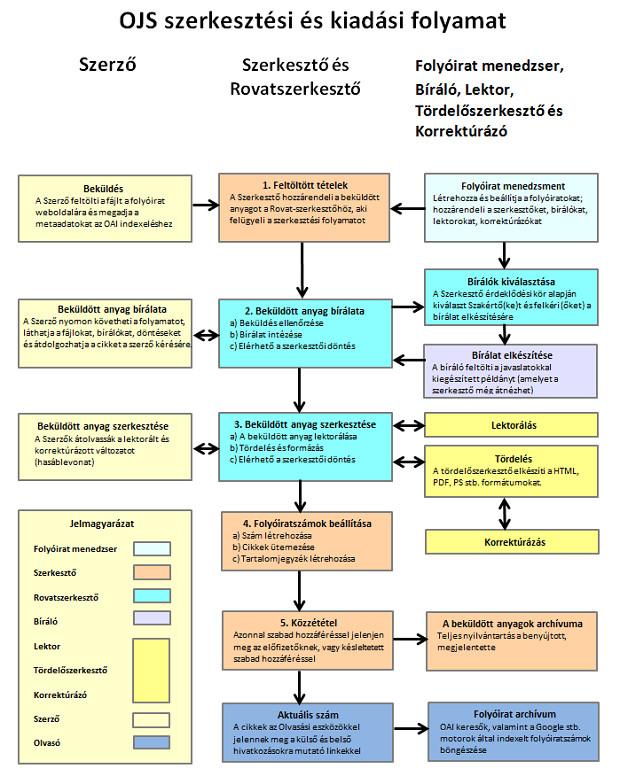1. kép: A szerkesztőségi munkát bemutató, itt látható PKP-s folyamatábra az MTA Könyvtára jóvoltából érhető el magyar nyelven (http://openaccess.mtak.hu/index.php/ojs).