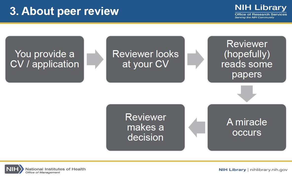 3. kép -- A peer review folyamata és a 'csodatétel'
