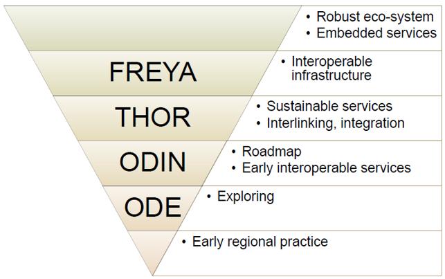 4. ábra -- THOR-történelem (A kép forrása Adan Farquhar előadása).