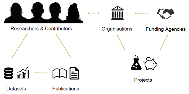 5. ábra -- Összekapcsolt tudományosság (connected scholarship).