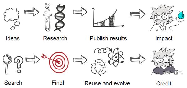 6. ábra -- Az ideális kutatás