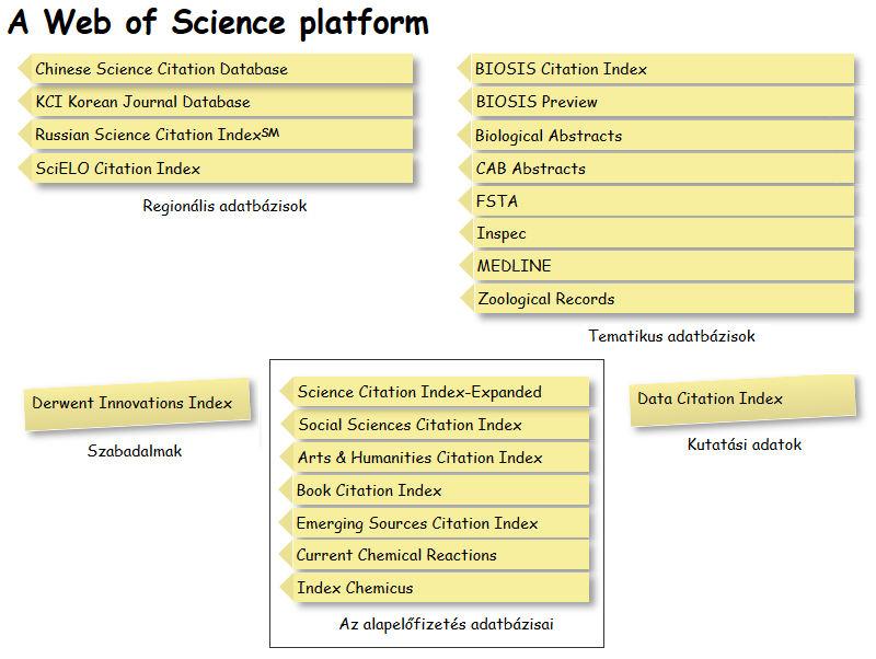 Kutatási adatbázisok a Web of Science platformján